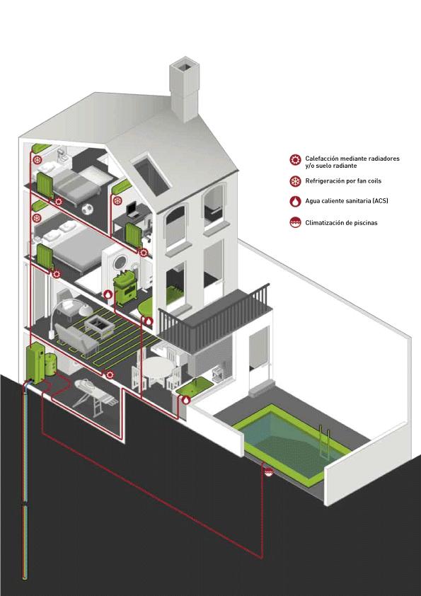 funcionamiento de una instalación de geotermia para climatización
